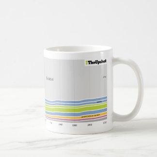 Where people who live in Missouri were born Mug