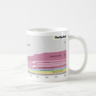 Where people who live in New Hampshire were born Coffee Mug