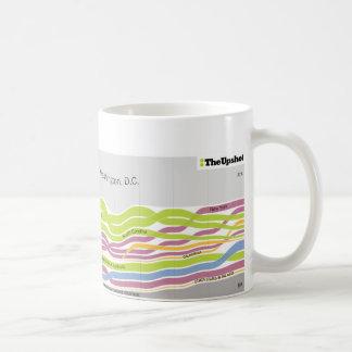 Where people who live in Washington, DC were born Classic White Coffee Mug