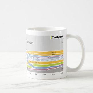 Where people who live in Washington were born Classic White Coffee Mug