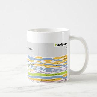 Where People Who Live in Wyoming Were Born Coffee Classic White Coffee Mug