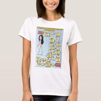 Which Underwear Should I Wear Today? (Women) T-Shirt