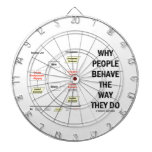 Why People Behave The Way They Do (Sociobiology) Dart Board