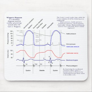 Wiggers Diagram Mouse Pad