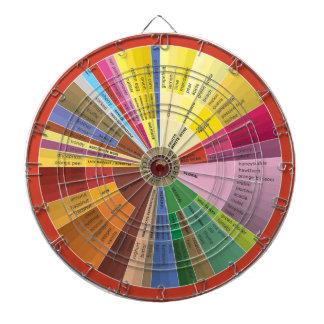 Wine Aroma Chart Dartboard