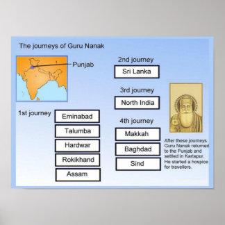 World Religions, Guru Nanak's journeys Poster