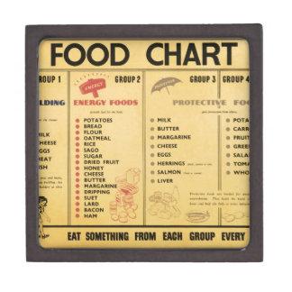WW2 Food Ration Chart Jewelry Box