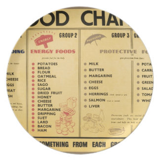 WW2 Food Ration Chart Party Plates
