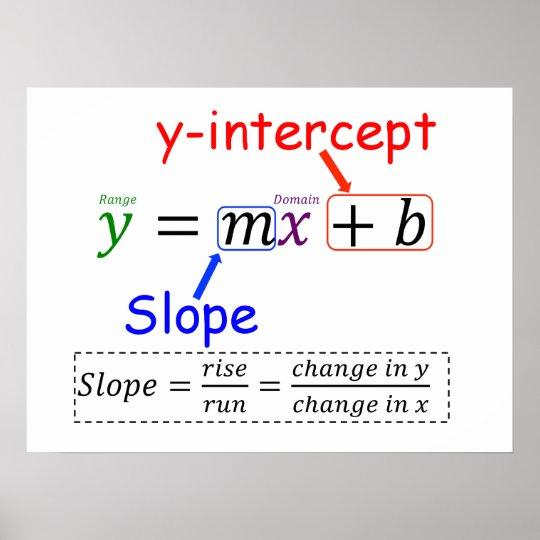 Y=MX+B POSTER | Zazzle