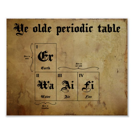Ye Old Periodic Table Poster