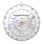 You Are Here Phylogenetic Tree Of Life (Biology) Dartboard With Darts