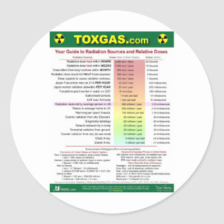 Your Radiation Guide Classic Round Sticker