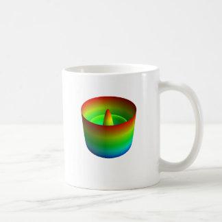 Zernike polynomials mug - Z(8, 0)