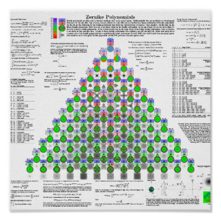 Zernike Polynomials Poster