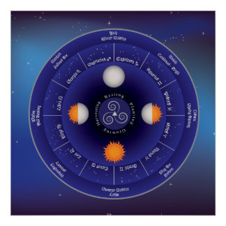 Zodiac Wheel of the Year Poster