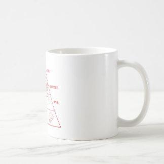 Zombie food pyramid taza de café